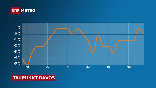 Kurve mit Taupunkt für Davos