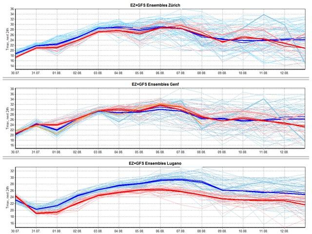 Drei Graphen zeigen, dass die Temperaturen in den kommenden Tagen steigen.