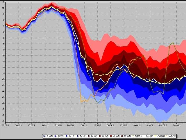Linien mit Temperaturen über der Schweiz. Im November sind die Linien in der Skala weit oben, ab Dezember zeigen die Berechnungen Werte auf deutlich tieferem Niveau.