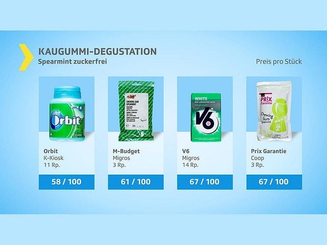 Spearmint Kaugummi von Orbit, M-Budget, V6 und Prix Garantie