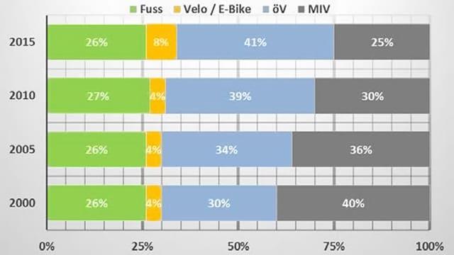 Grafik mit dem prozentualen Anteil der Verkehrsmittel aus den letzten vier Erhebungen