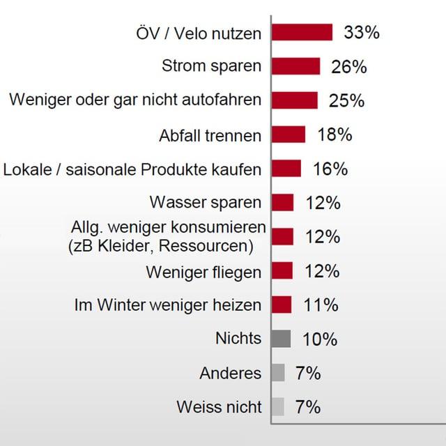 Ergebnisse der SRG-Umfrage
