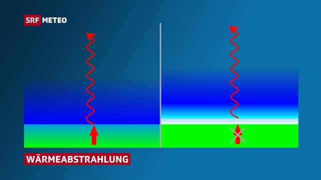 Graphik zu Wärmeabstrahlung.