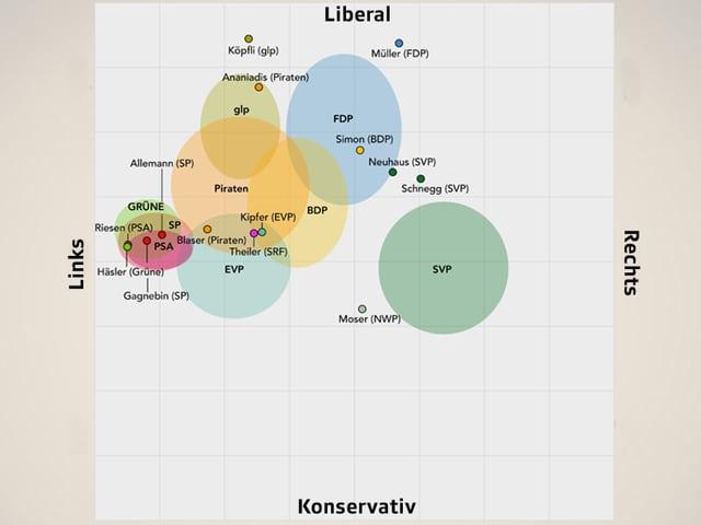 Eine Grafik mit den Parteien und den Kandidierenden.