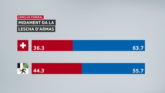 Ils resultats da la votaziun sco grafica. Svizra 36,3% NA e 63,7% GEA. Grischun: 44,3% NA e 55,7% GEA.
