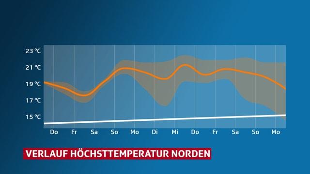 Verlauf der Höchstemperatur in den kommenden Tage. Wir bewegen uns auf hohem Niveau.