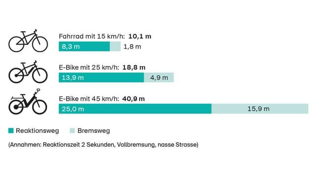 Grafik Bremswege mit E-Bikes