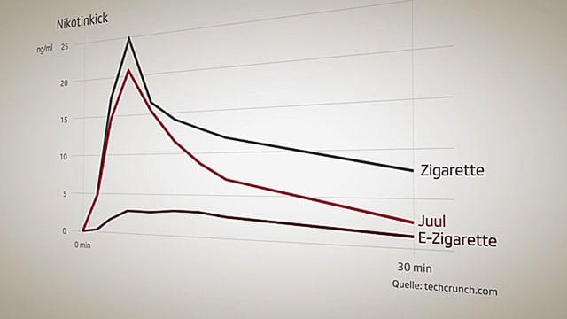 Grafik mit drei Kurven.
