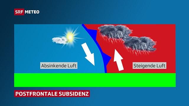 Querschnitt durch eine Kaltfront zur Erklärung der postfrontalen Subsidenz.
