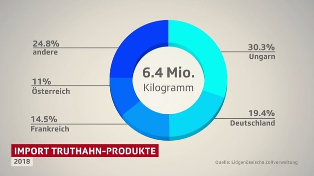 Statistik zum Import von Truthahn-Produkten.