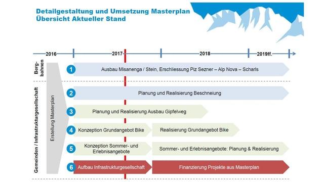 Agenda prevesida dal project Masterplan Mundaun.