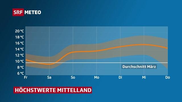 Temperaturkurve der nächsten Woche für das Mittelland. Ab Sonntag liegen die Höchstwerte zwischen 14 und 17 Grad.