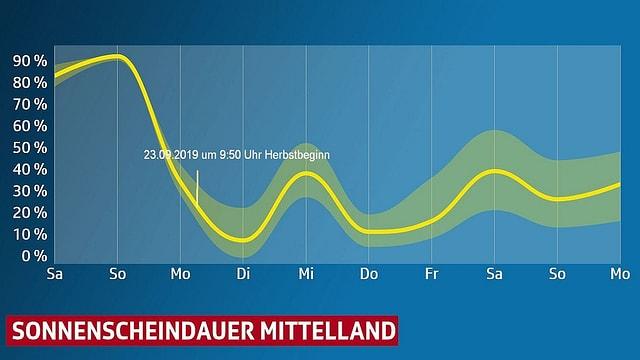 Grafik: Kurve stellt die Änderung der Sonnenscheindauer in der kommenden Woche dar. Sie sinkt am Montag auf rund 10 Prozent und steigt dann wieder ein wenig an.