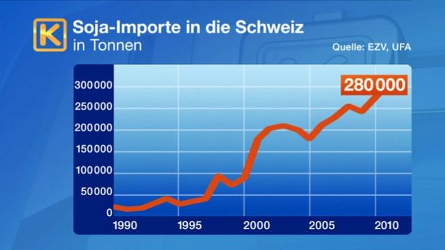 Der Soja-Import steigt stetig