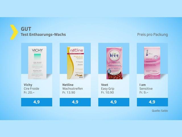 Test-Grafik: Produkte mit dem Gesamturteil gut