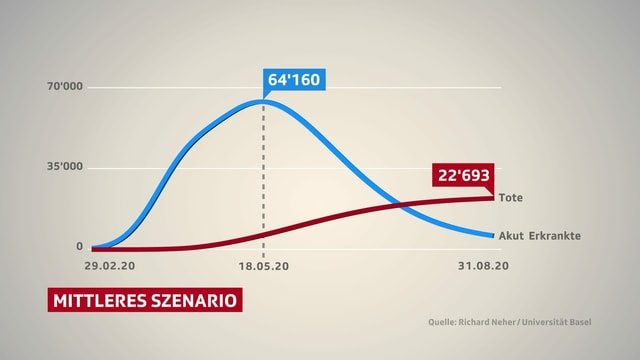 Grafik: Das mittlere Szenario.