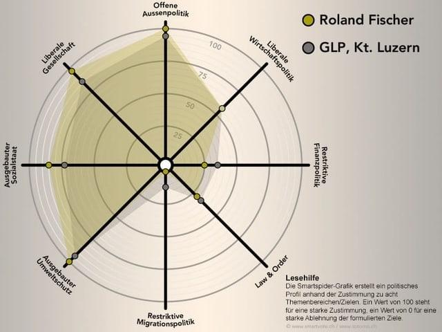 Das politische Profil von Roland Fischer.