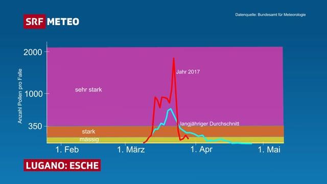 In einer Grafik ist die Belastung von Eschenpollen über die Frühlingsmonate dargestellt.