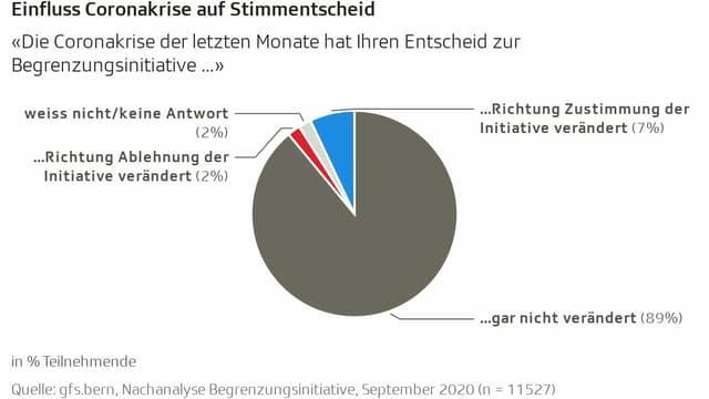 Diagramm zum Einfluss der Coronakrise auf die Stimmbeteiligung bei der «Begrenzungsinitiative»