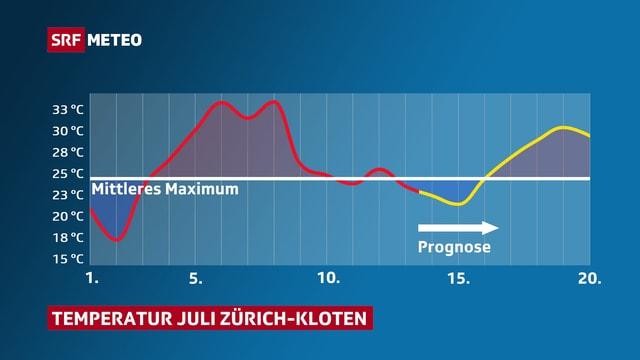 Verlauf der Lufttemperatur in Zürich-Kloten für den Juli, inklusive einer Prognose der nächsten Tage.