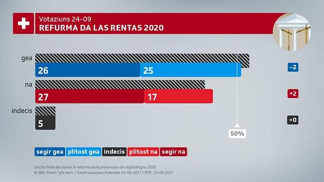 Grafica refurma da rentas 2020