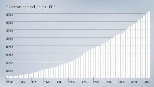 Grafica dad expensas nominal per custs da sanadad en Svizra. (Funtauna UFS)