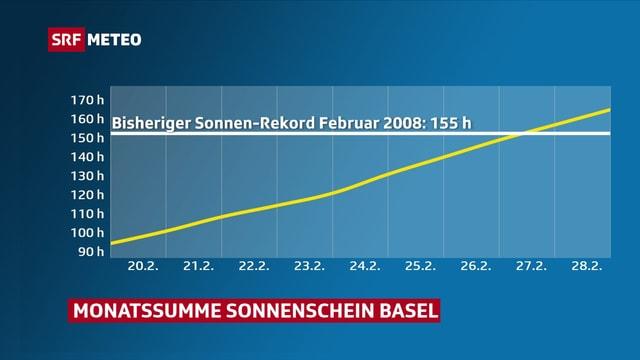 Eine Kurve zeigt, wie Ende Monat der Sonnenscheindauerrekord geknackt wird.