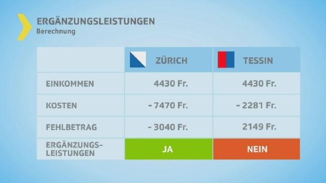 Grafik mit einer Kalkulationen der Ergänzungsleistungen in Zürich und im Kanton Tessin.