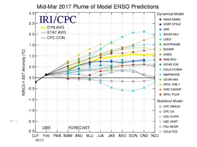 Vorhersage Wolke der verschiedenen Modelle.