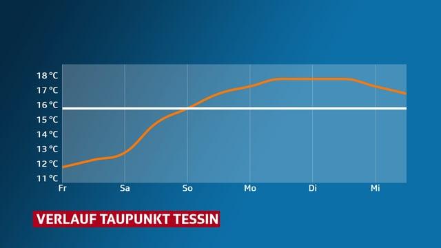 Verlauf des Taupunktes im Tessin.