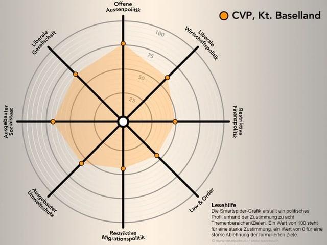 Smartspider der CVP Baselland
