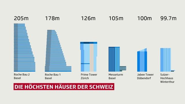 Rangliste mit den sechs höchsten Hochhäuser der Schweiz
