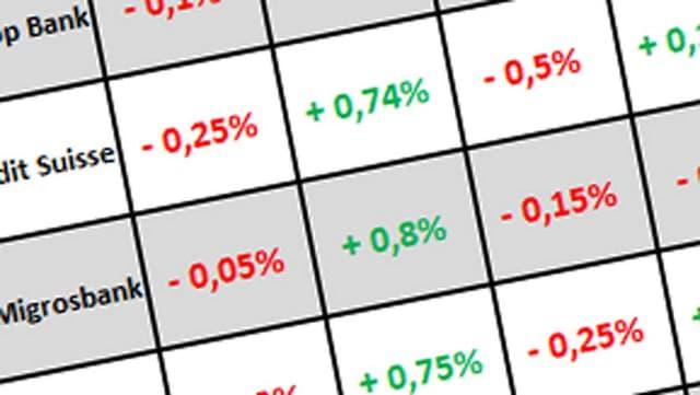Zins-Vergleich