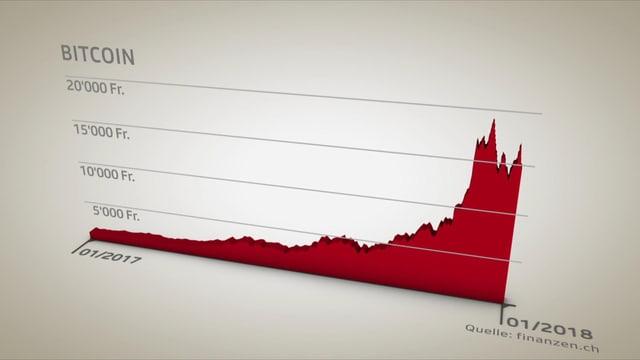 Rote Bitcoin-Kurve.