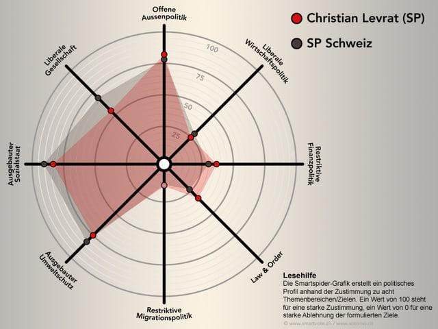 Die Smartspider von Christian Levrat.