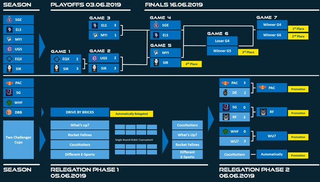 Der Spielplan der eSports League.