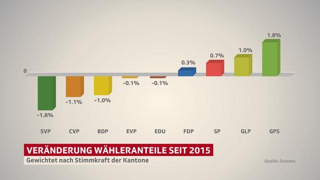 Grafik, wo man die Verluste der SVP und die Gewinne der Grünen erkennen kann.