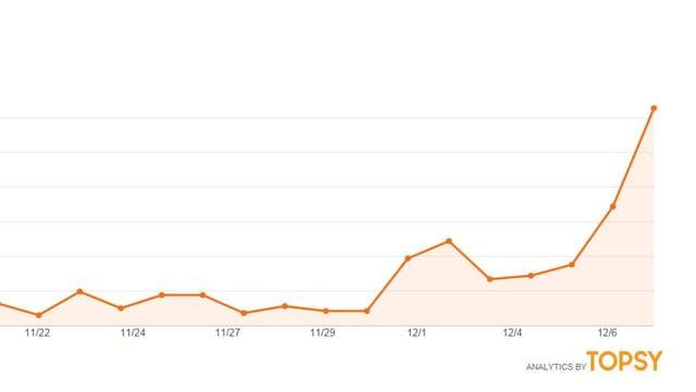 Das Interesse an der Bundesratswahl auf Twitter.