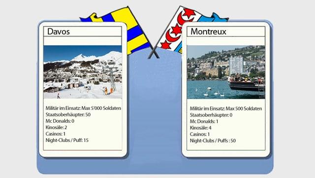 Davos: 5'000, Montreux: 500. Wir haben die beiden Städte miteinander verglichen.