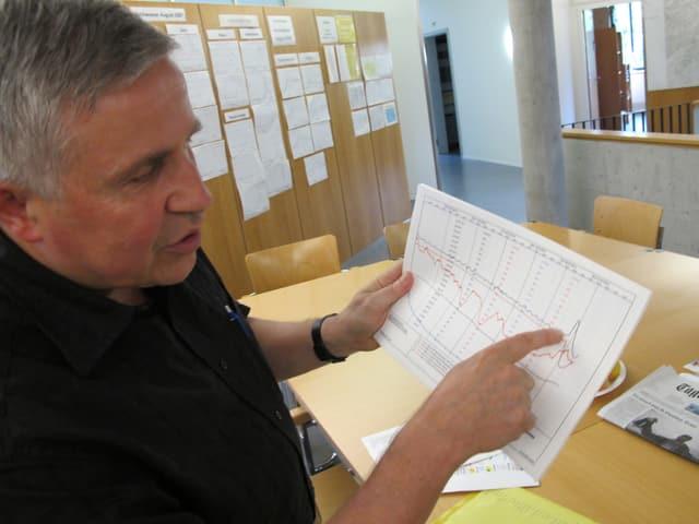Urs Egloff analysiert auf einem Blatt Papier einen Wasserpegel.