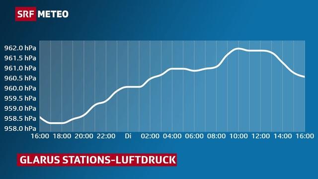 Grafik zeigt die Veränderung des Luftdruckes, als Kurve , in Glarus seit gestern 16.00 Uhr.