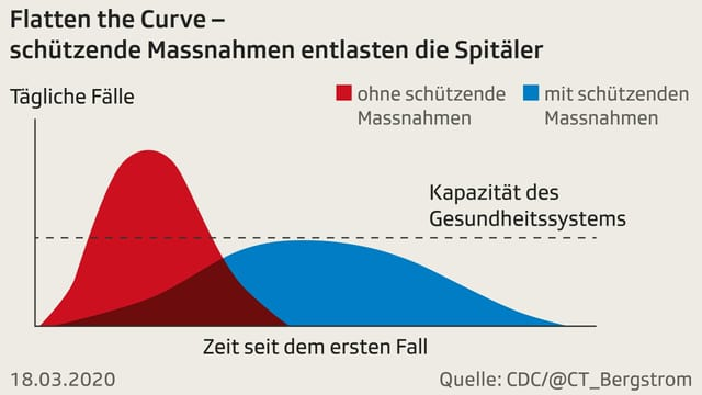Grafik mit Kurven von Corona-Fällen