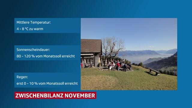 Graphik zeigt die Daten des Novembers.