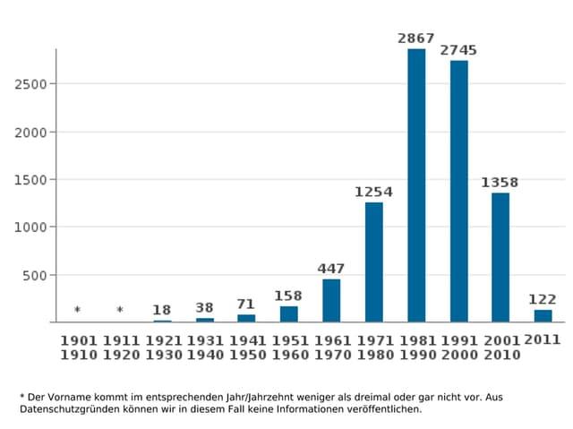 Vorname «Raphael»: Häufung in den 80er und 90er Jahren.
