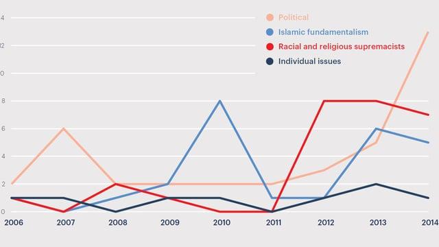 Die meisten der terroristischen Anschläge im Westen (y-Achse) waren 2014 nicht islamistisch motiviert.