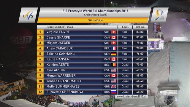 Die Rangliste der Frauen zeigt Gold und Bronze gibts für die Schweiz