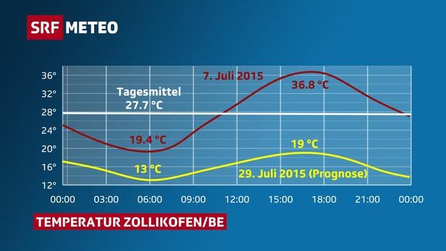 Die Grafik veranschaulicht den Temperaturverlauf vom Mittwoch und vom 7. Juli 2015. Zudem ist das Tagesmittel von 27.7 Grad eingezeichnet.