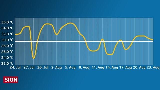 Verlauf der Höchsten Temperaturen für Sion, in den vergangenen 30 Tagen, grafische Darstellung.