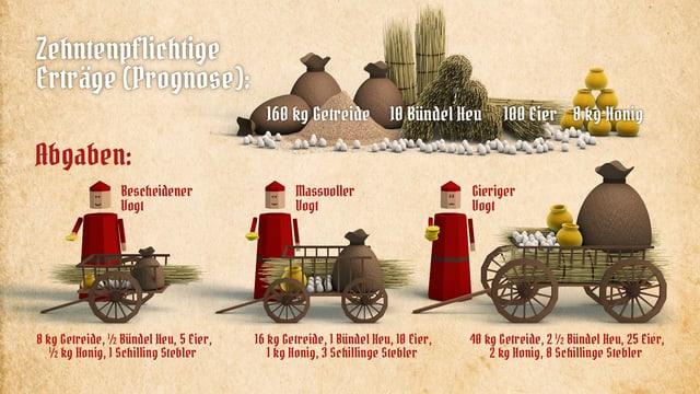 Grafik mit den drei möglichen Umfängen des dem Vogt abzuliefernden Zehntens