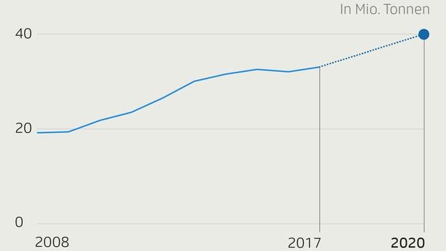 Grafik von der Palmölproduktion von 2008 - 2020
